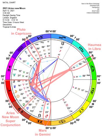 The Chandra Symbol New Moon Aries 23