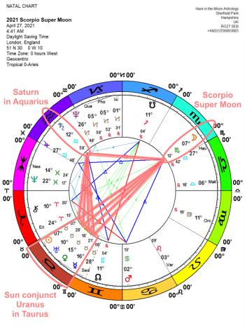 The Chandra Symbol for Full Moon 8 Scorpio: