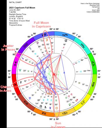 Chandra Symbol for Capricorn Full Moon