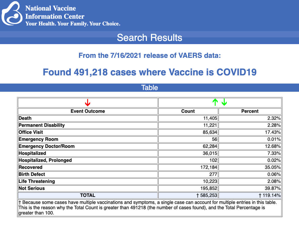 CDC Panel Signals Support For Booster Shots, As Reports Of Injuries, Deaths After Covid Vaccines Near 500,000
