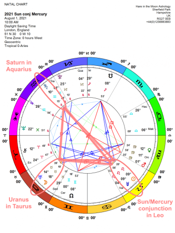 The Chandra Symbol for Sun/Mercury Conjunction 10 Leo: