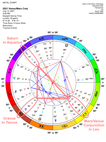 Chandra Symbol Venus/Mars LEO 19: