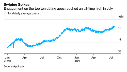 Activity On Dating Apps Hits Record High In July