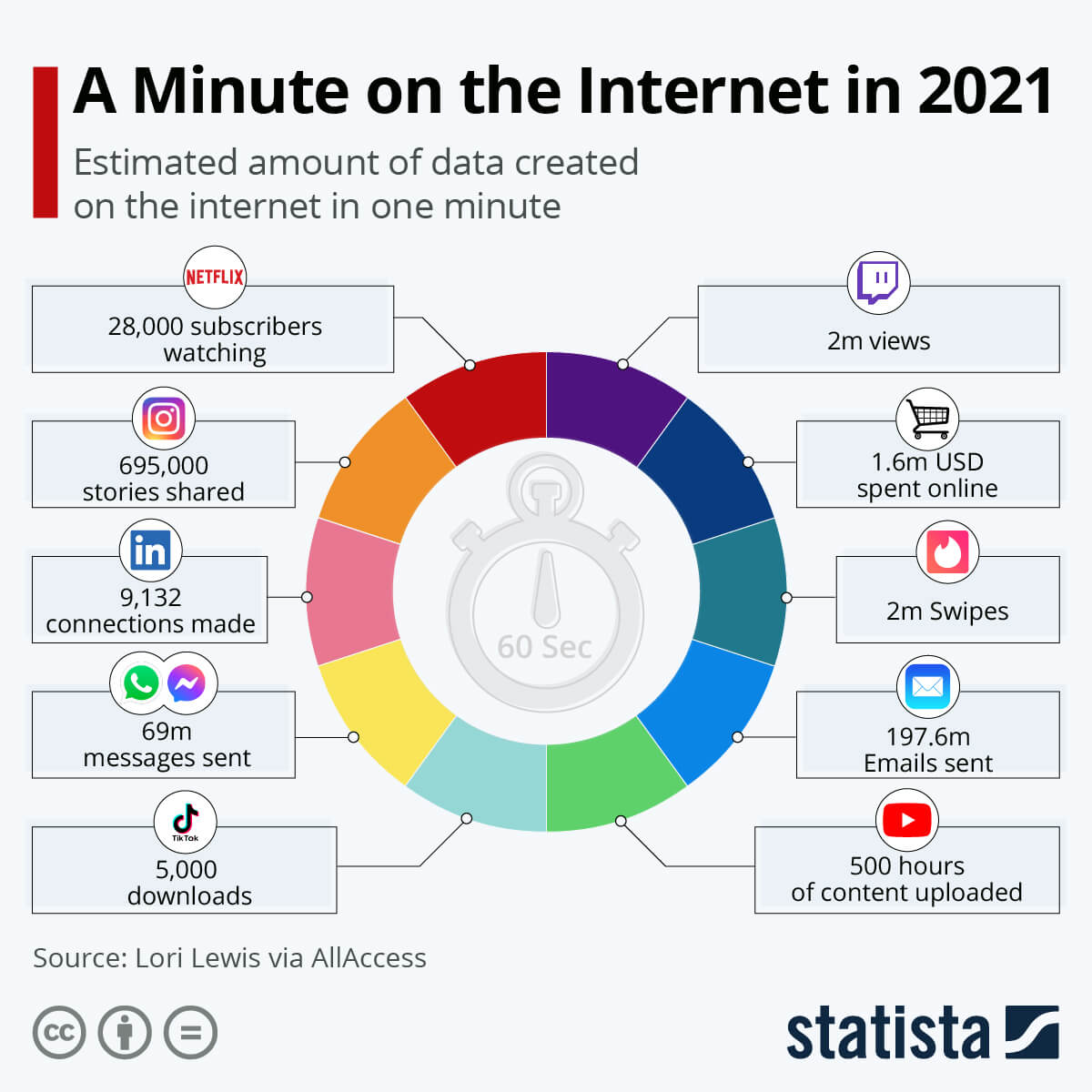 A Minute On The Internet In 2021